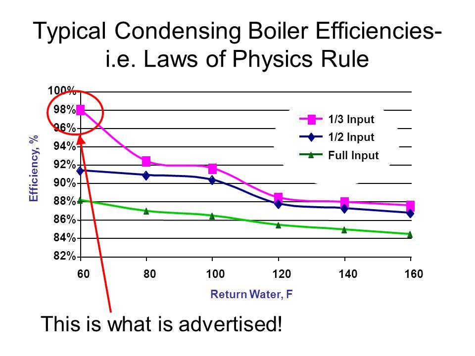 Typical Condensing Boiler Efficiencies- i.e.