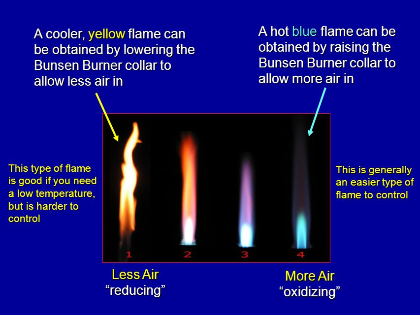 A hot blue flame can be obtained by raising the Bunsen Burner collar to allow more air in A cooler, yellow flame can be obtained by lowering the Bunsen Burner collar to allow less air in Less Air reducing More Air oxidizing This is generally an easier type of flame to control This type of flame is good if you need a low temperature, but is harder to control