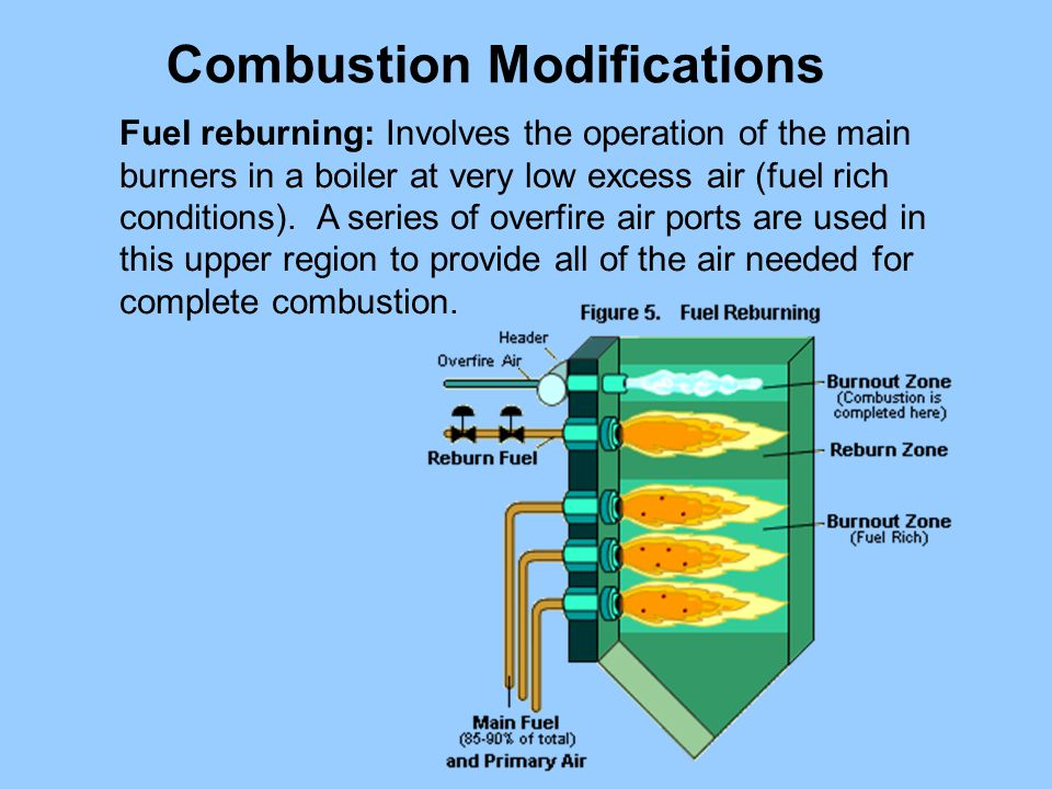 Fuel reburning: Involves the operation of the main burners in a boiler at very low excess air (fuel rich conditions). A series of overfire air ports a