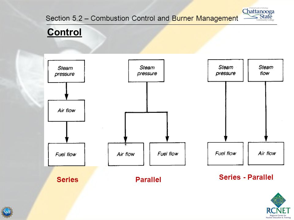 4 Section 5.2 – Combustion Control and Burner Management Parallel Positioning