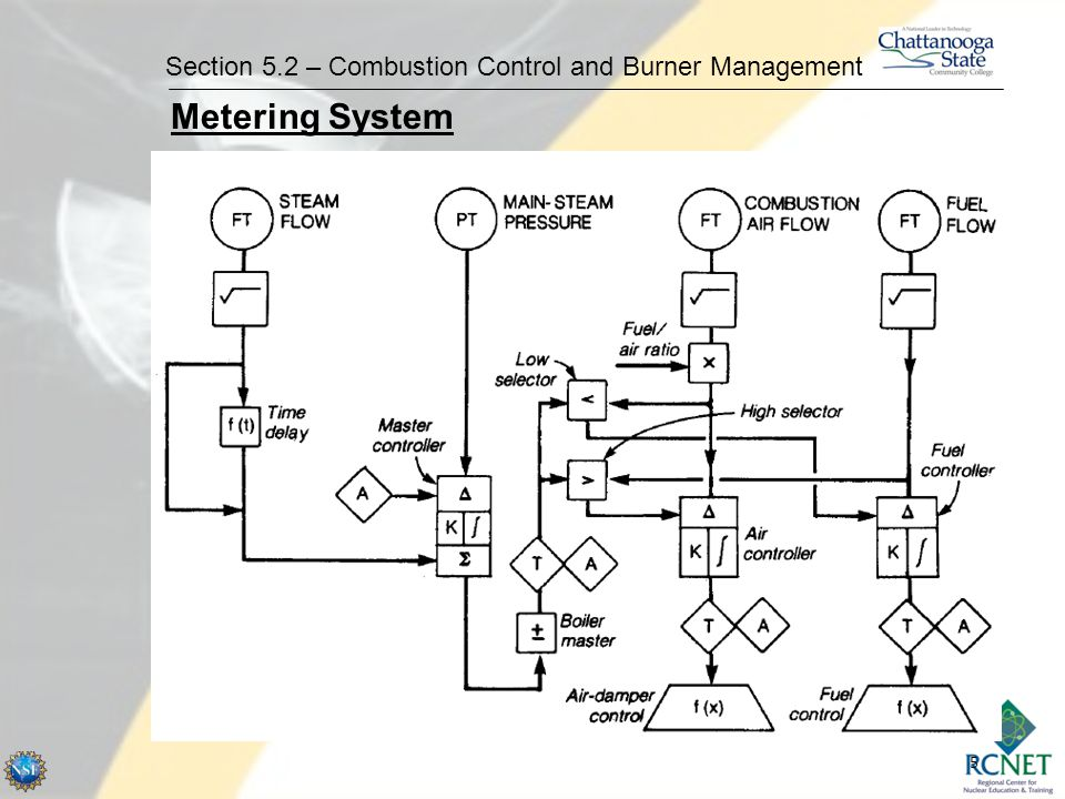 5 Section 5.2 – Combustion Control and Burner Management Metering System