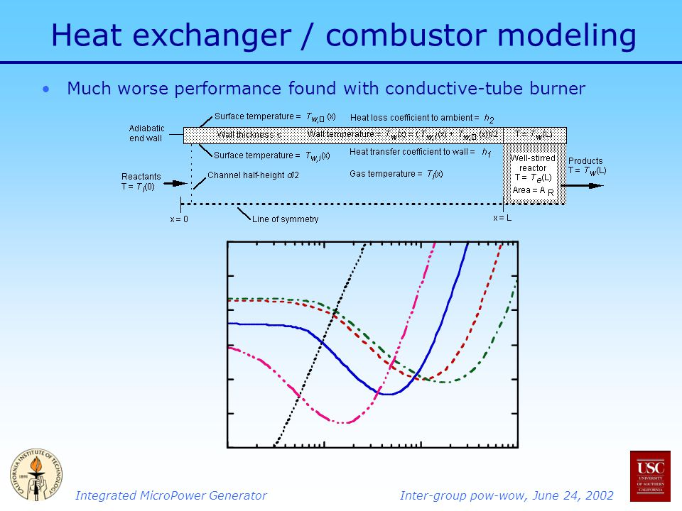 Integrated MicroPower GeneratorInter-group pow-wow, June 24, 2002 Heat exchanger / combustor modeling Much worse performance found with conductive-tube burner