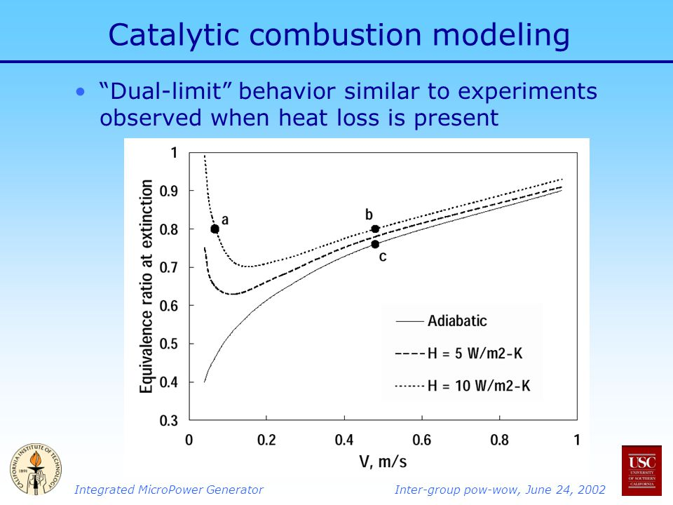 Integrated MicroPower GeneratorInter-group pow-wow, June 24, 2002 Catalytic combustion modeling Dual-limit behavior similar to experiments observed when heat loss is present