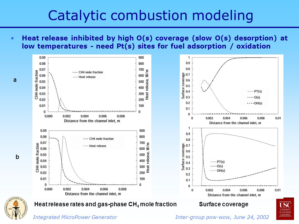 Integrated MicroPower GeneratorInter-group pow-wow, June 24, 2002 Catalytic combustion modeling Heat release inhibited by high O(s) coverage (slow O(s) desorption) at low temperatures - need Pt(s) sites for fuel adsorption / oxidation a b Heat release rates and gas-phase CH 4 mole fractionSurface coverage