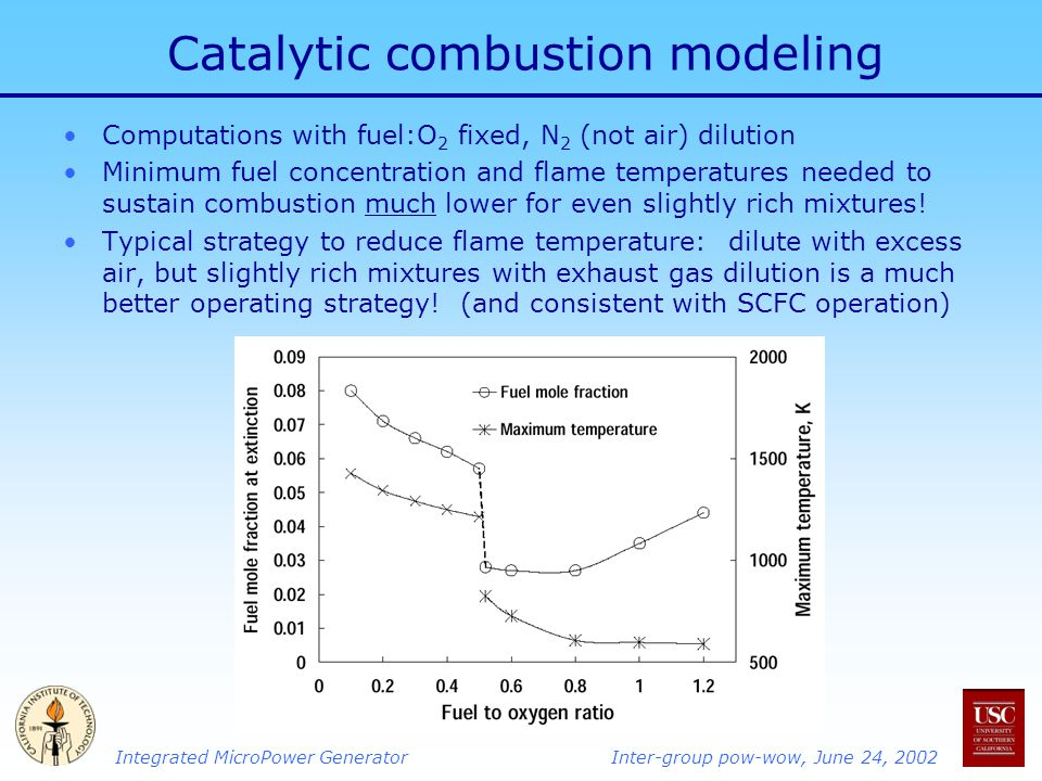 Integrated MicroPower GeneratorInter-group pow-wow, June 24, 2002 Catalytic combustion modeling Computations with fuel:O 2 fixed, N 2 (not air) dilution Minimum fuel concentration and flame temperatures needed to sustain combustion much lower for even slightly rich mixtures.