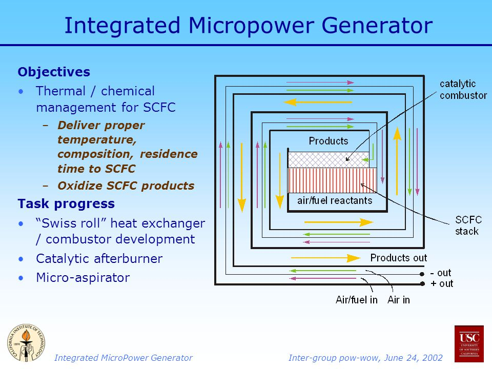 Integrated MicroPower GeneratorInter-group pow-wow, June 24, 2002 Integrated Micropower Generator Objectives Thermal / chemical management for SCFC –Deliver proper temperature, composition, residence time to SCFC –Oxidize SCFC products Task progress Swiss roll heat exchanger / combustor development Catalytic afterburner Micro-aspirator