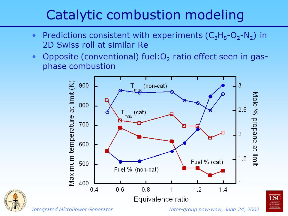Integrated MicroPower GeneratorInter-group pow-wow, June 24, 2002 Catalytic combustion modeling Predictions consistent with experiments (C 3 H 8 -O 2 -N 2 ) in 2D Swiss roll at similar Re Opposite (conventional) fuel:O 2 ratio effect seen in gas- phase combustion