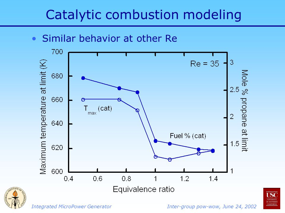 Integrated MicroPower GeneratorInter-group pow-wow, June 24, 2002 Catalytic combustion modeling Similar behavior at other Re
