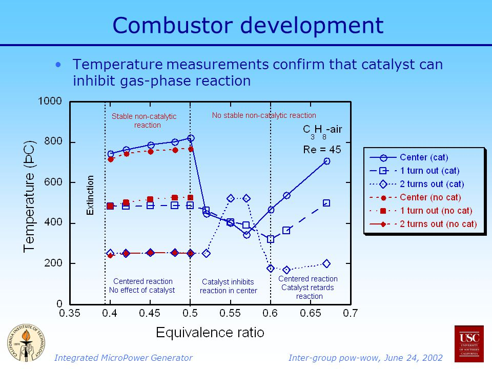 Integrated MicroPower GeneratorInter-group pow-wow, June 24, 2002 Combustor development Temperature measurements confirm that catalyst can inhibit gas-phase reaction