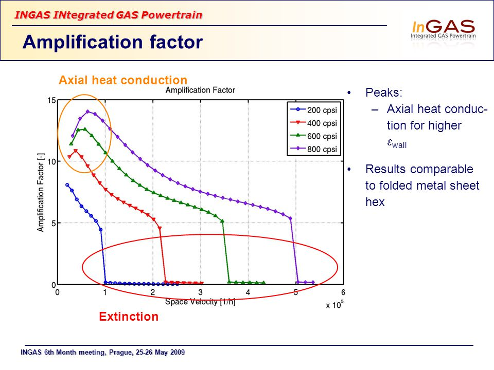 INGAS 6th Month meeting, Prague, 25-26 May 2009 INGAS INtegrated GAS Powertrain Amplification factor Extinction Axial heat conduction Peaks: –Axial heat conduc- tion for higher  wall Results comparable to folded metal sheet hex