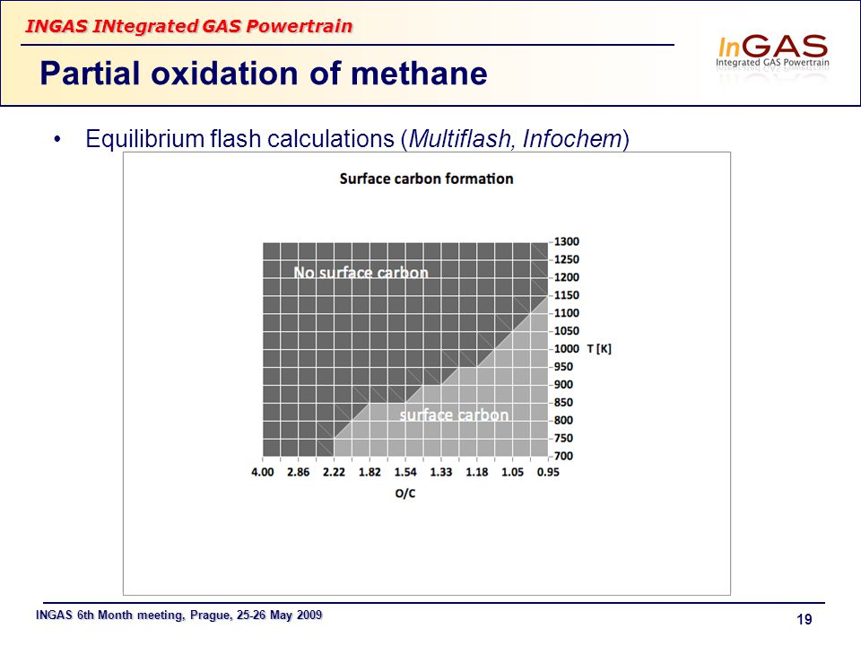 INGAS 6th Month meeting, Prague, 25-26 May 2009 INGAS INtegrated GAS Powertrain 19 Partial oxidation of methane Equilibrium flash calculations (Multif