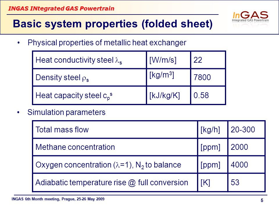 INGAS 6th Month meeting, Prague, 25-26 May 2009 INGAS INtegrated GAS Powertrain 5 Basic system properties (folded sheet) Physical properties of metallic heat exchanger Heat conductivity steel s [W/m/s]22 Density steel  s [kg/m 3 ] 7800 Heat capacity steel c p s [kJ/kg/K]0.58 Total mass flow[kg/h]20-300 Methane concentration[ppm]2000 Oxygen concentration ( =1), N 2 to balance [ppm]4000 Adiabatic temperature rise @ full conversion [K]53 Simulation parameters