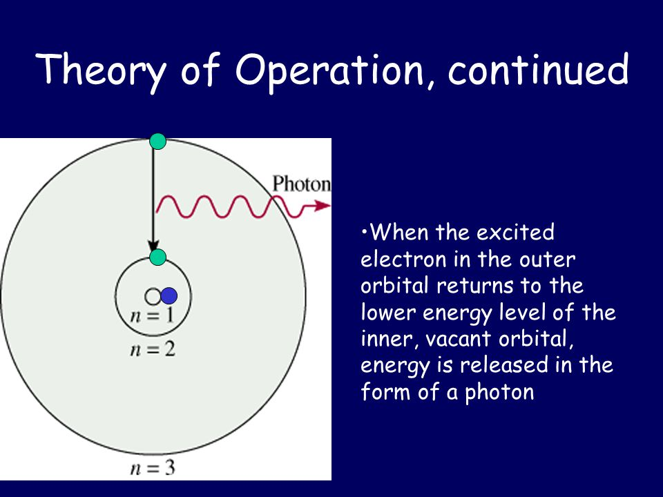 Theory of Operation, continued When the excited electron in the outer orbital returns to the lower energy level of the inner, vacant orbital, energy is released in the form of a photon