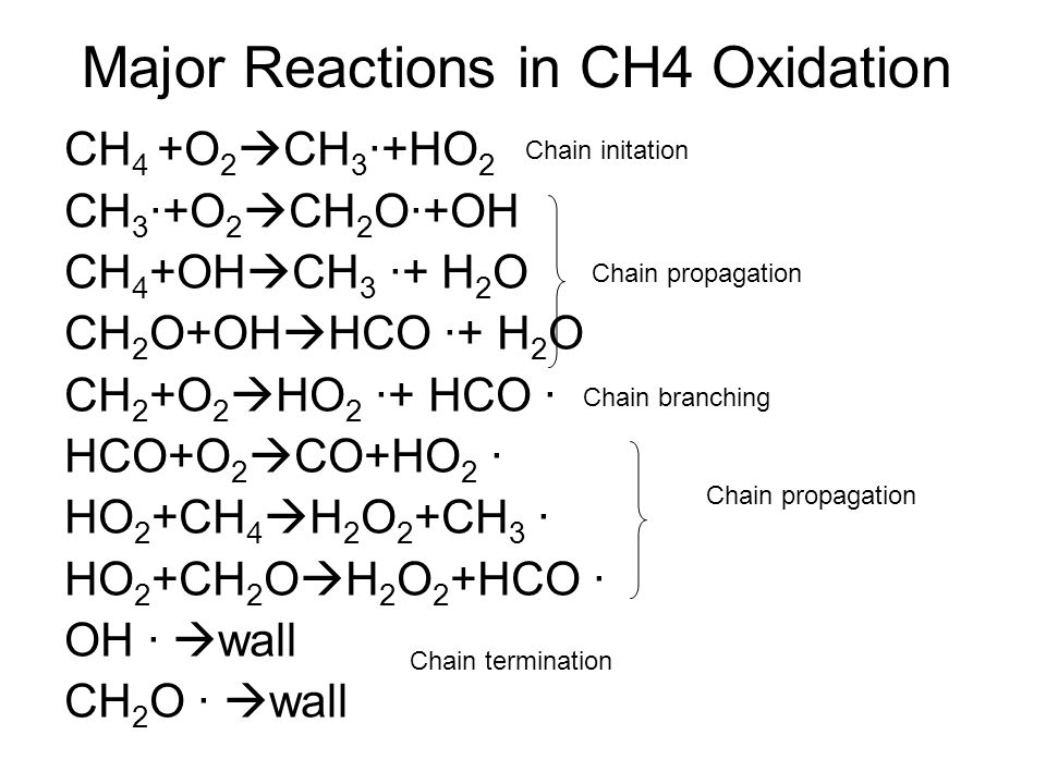 Major Reactions in CH4 Oxidation CH 4 +O 2  CH 3 ·+HO 2 CH 3 ·+O 2  CH 2 O·+OH CH 4 +OH  CH 3 ·+ H 2 O CH 2 O+OH  HCO ·+ H 2 O CH 2 +O 2  HO 2 ·+