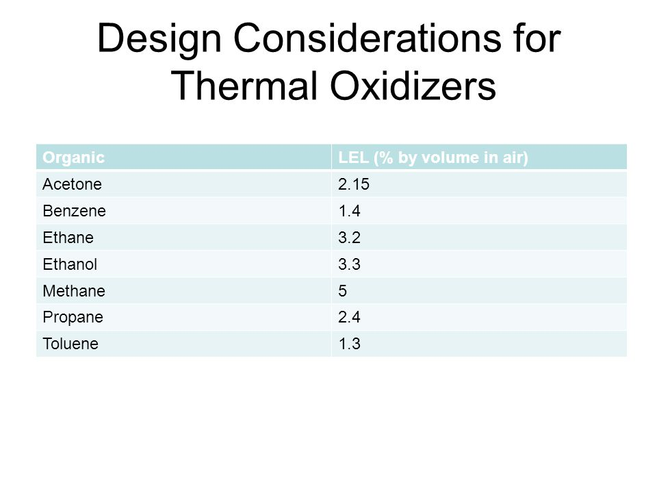 Design Considerations for Thermal Oxidizers OrganicLEL (% by volume in air) Acetone2.15 Benzene1.4 Ethane3.2 Ethanol3.3 Methane5 Propane2.4 Toluene1.3