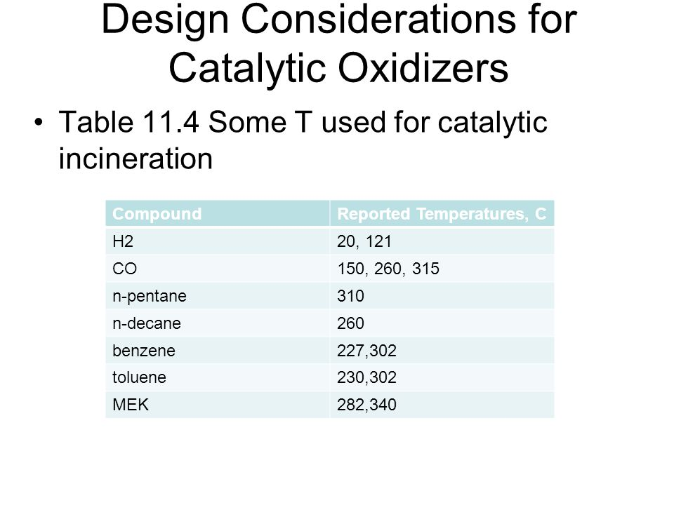 Design Considerations for Catalytic Oxidizers Table 11.4 Some T used for catalytic incineration CompoundReported Temperatures, C H220, 121 CO150, 260,