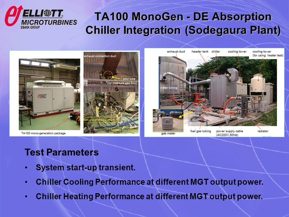 TA100 MonoGen - DE Absorption Chiller Integration (Sodegaura Plant) Test Parameters System start-up transient. Chiller Cooling Performance at differen