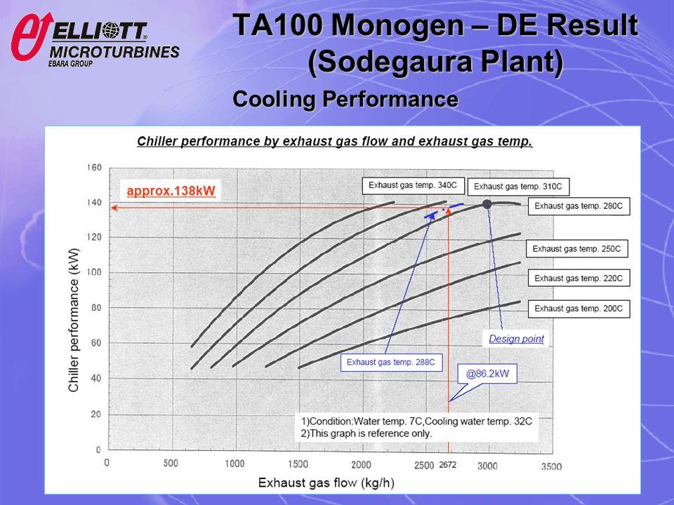 Cooling Performance TA100 Monogen – DE Result (Sodegaura Plant)
