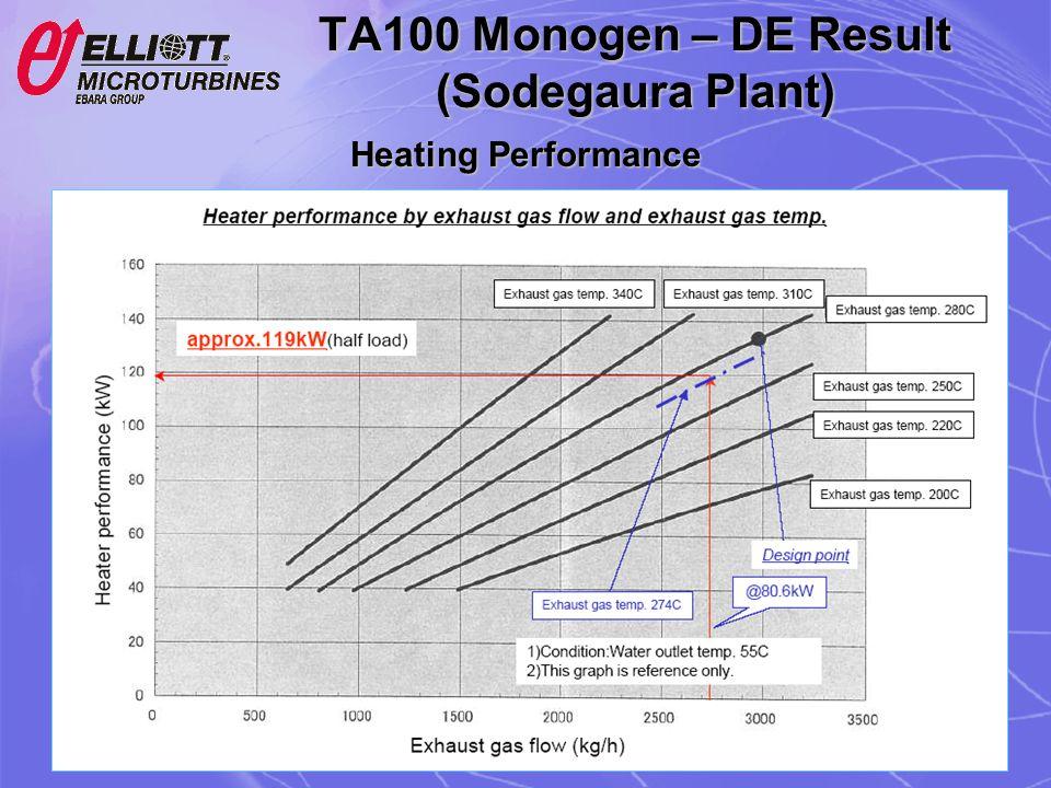 Heating Performance
