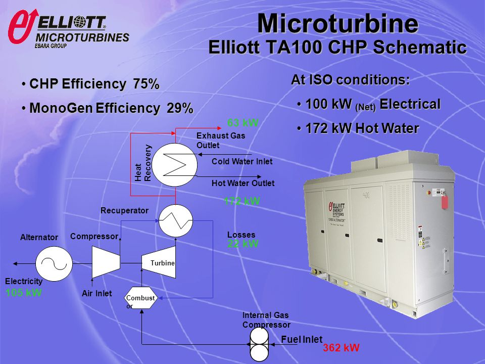Elliott TA100 CHP Schematic Fuel Inlet 362 kW Alternator Compressor Air Inlet Turbine Combust or Recuperator Heat Recovery Internal Gas Compressor Col