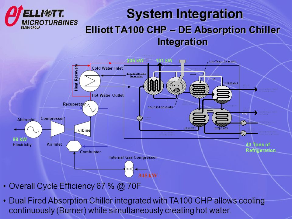 Elliott TA100 CHP – DE Absorption Chiller Integration Overall Cycle Efficiency 67 % @ 70F Dual Fired Absorption Chiller integrated with TA100 CHP allo