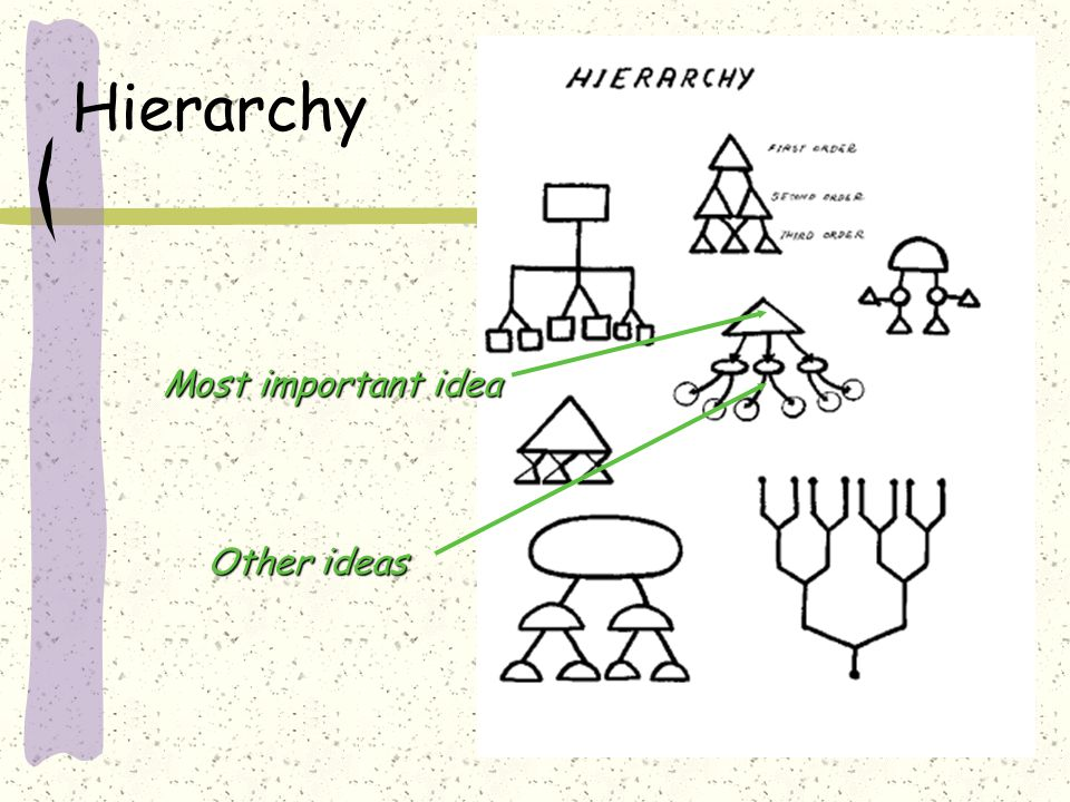 Hierarchy Most important idea Other ideas
