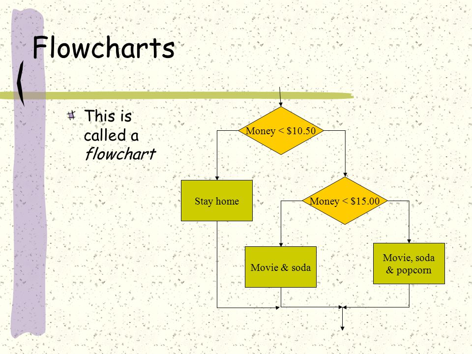 Flowcharts This is called a flowchart Money < $15.00 Stay home Movie & soda Movie, soda & popcorn Money < $10.50