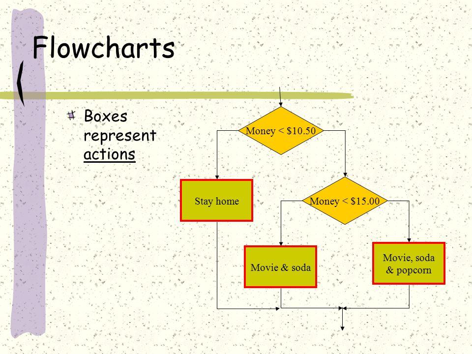 Flowcharts Boxes represent actions Money < $15.00 Stay home Movie & soda Movie, soda & popcorn Money < $10.50