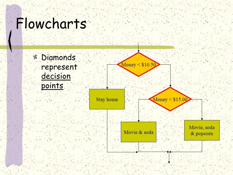Flowcharts Diamonds represent decision points Money < $15.00 Stay home Movie & soda Movie, soda & popcorn Money < $10.50