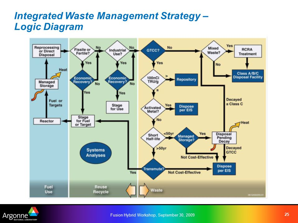 Fusion Hybrid Workshop, September 30, 2009 25 Integrated Waste Management Strategy – Logic Diagram