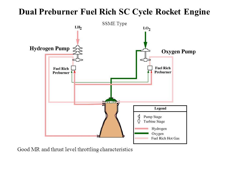 Dual Preburner Fuel Rich SC Cycle Rocket Engine SSME Type Good MR and thrust level throttling characteristics