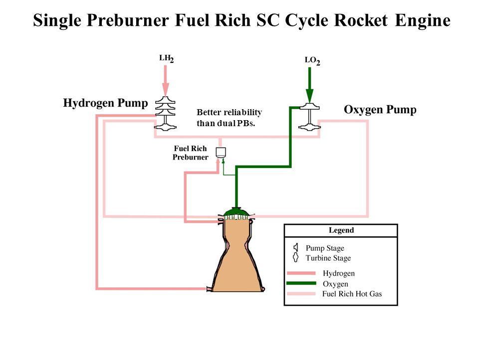 Single Preburner Fuel Rich SC Cycle Rocket Engine Better reliability than dual PBs.