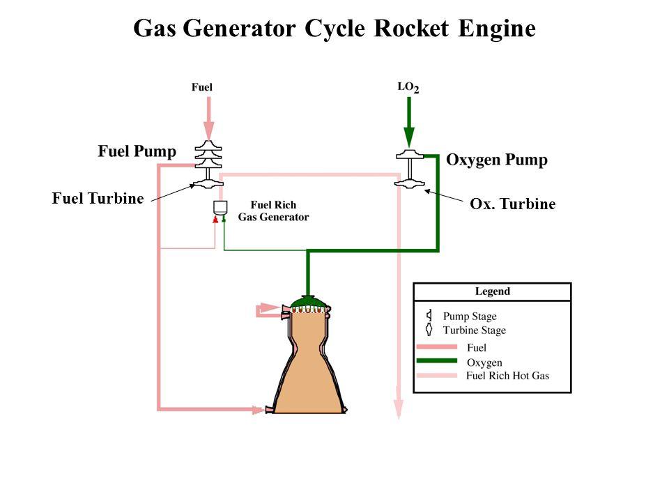 Gas Generator Cycle Rocket Engine Fuel Turbine Ox. Turbine