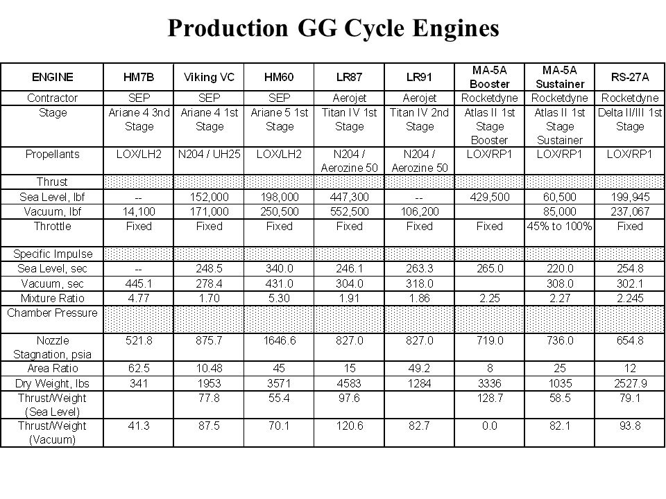 Production GG Cycle Engines