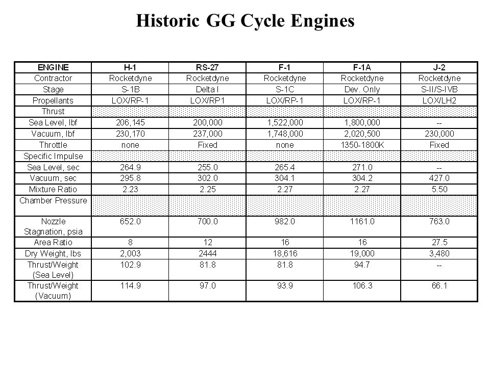 Historic GG Cycle Engines