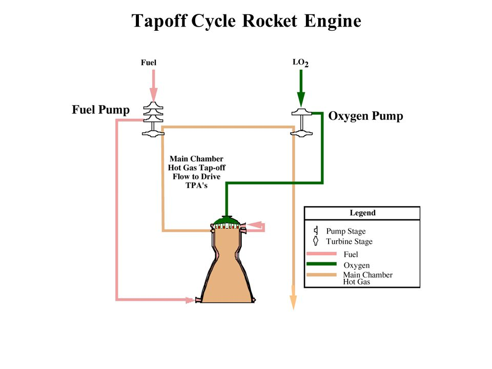 Tapoff Cycle Rocket Engine