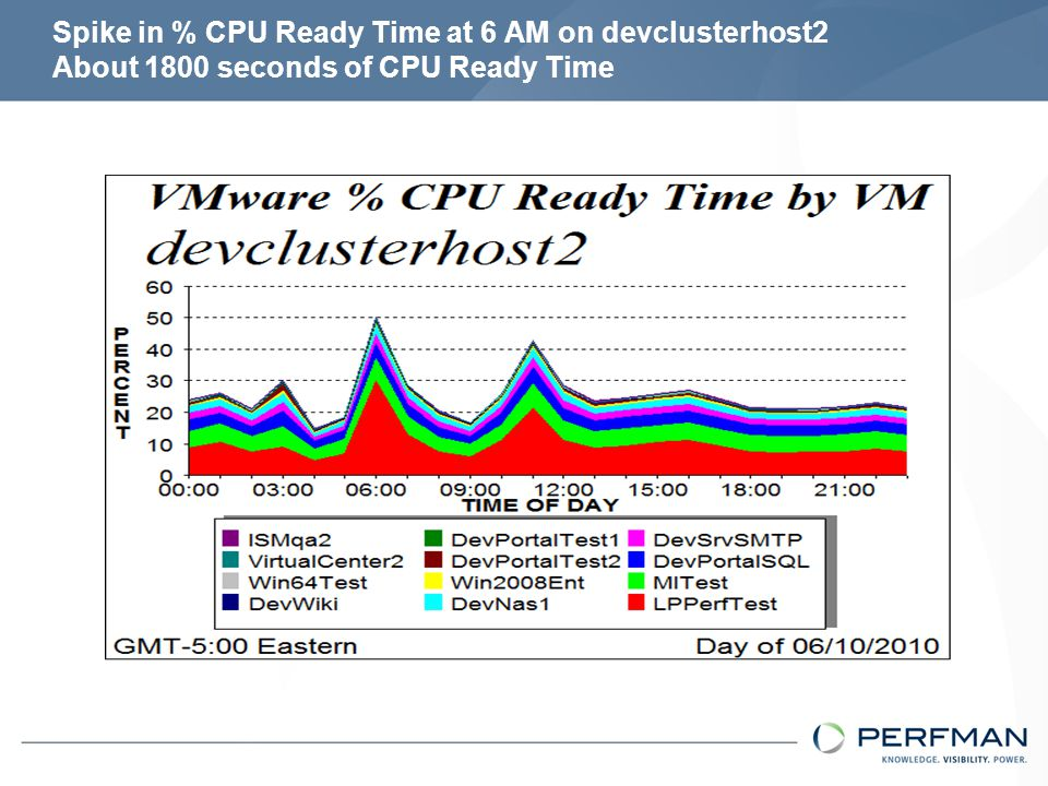 LPPerfTest at 6 AM is an anomaly PERFMAN ROT is % CPU Ready Time < 5% for a VM