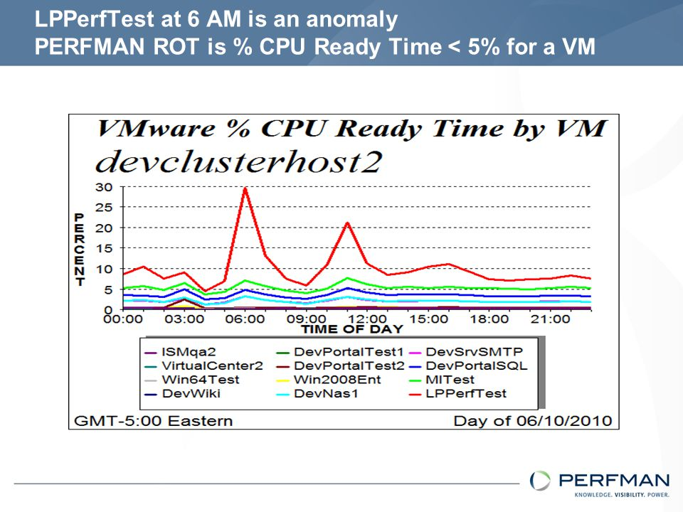 How busy is the server devclusterhost2? Utilization of 8 cores is about 30% at 6 AM
