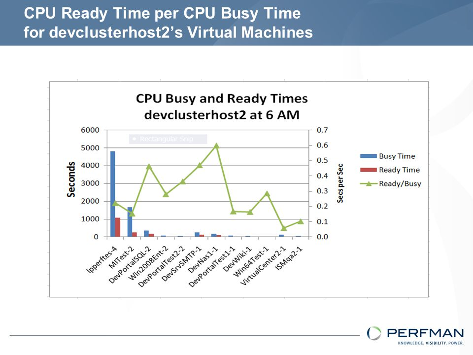 Conclusions % CPU Ready Time can be problematic in SMP VMs It can be caused by Co-scheduling and CPU Preference To limit CPU ready time consider: Reducing the number of VMs Reducing the load on the server Reduce the number of virtual CPUs in VMs Consider showing it as fraction of CPU Busy Time ROT CPU Ready / CPU Busy < 0.2 for each VM