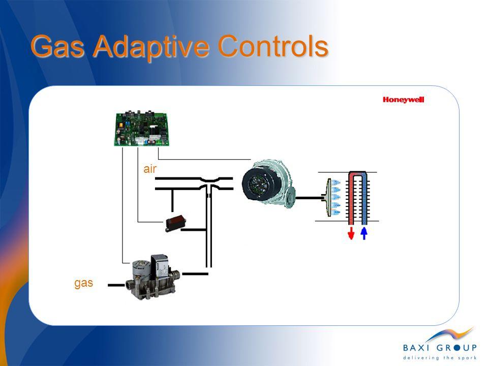 Gas Adaptive Controls gas air