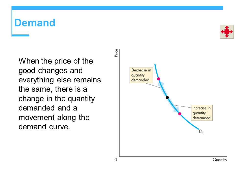 Demand When the price of the good changes and everything else remains the same, there is a change in the quantity demanded and a movement along the demand curve.