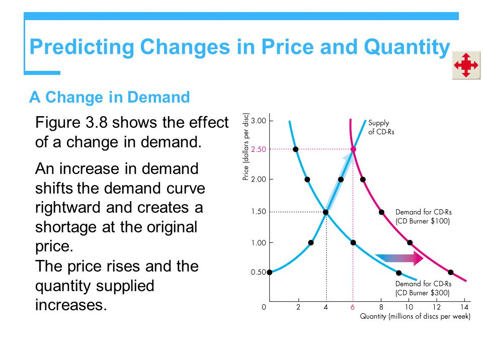 Predicting Changes in Price and Quantity A Change in Demand Figure 3.8 shows the effect of a change in demand.
