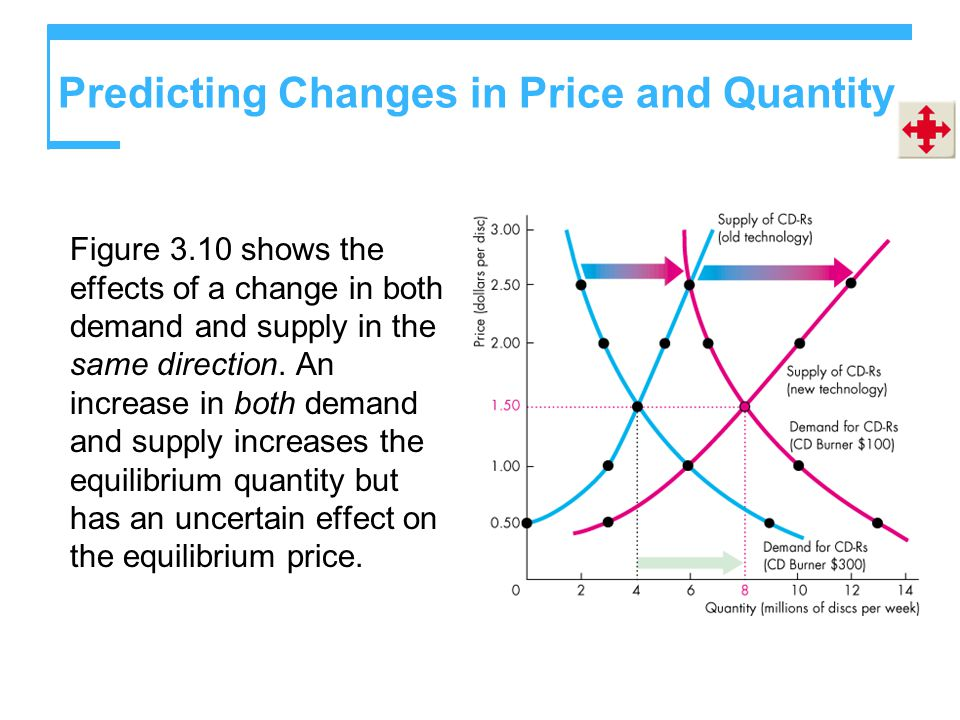 Predicting Changes in Price and Quantity Figure 3.10 shows the effects of a change in both demand and supply in the same direction.