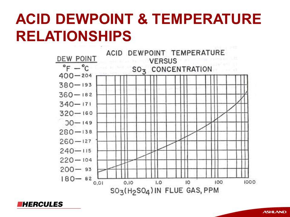 ACID DEWPOINT & TEMPERATURE RELATIONSHIPS