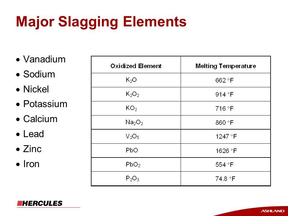 Major Slagging Elements  Vanadium  Sodium  Nickel  Potassium  Calcium  Lead  Zinc  Iron