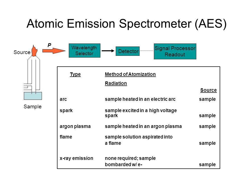 Atomic Emission Spectrometer (AES) Source Sample P Wavelength Selector Detector Signal Processor Readout TypeMethod of Atomization Radiation Source ar