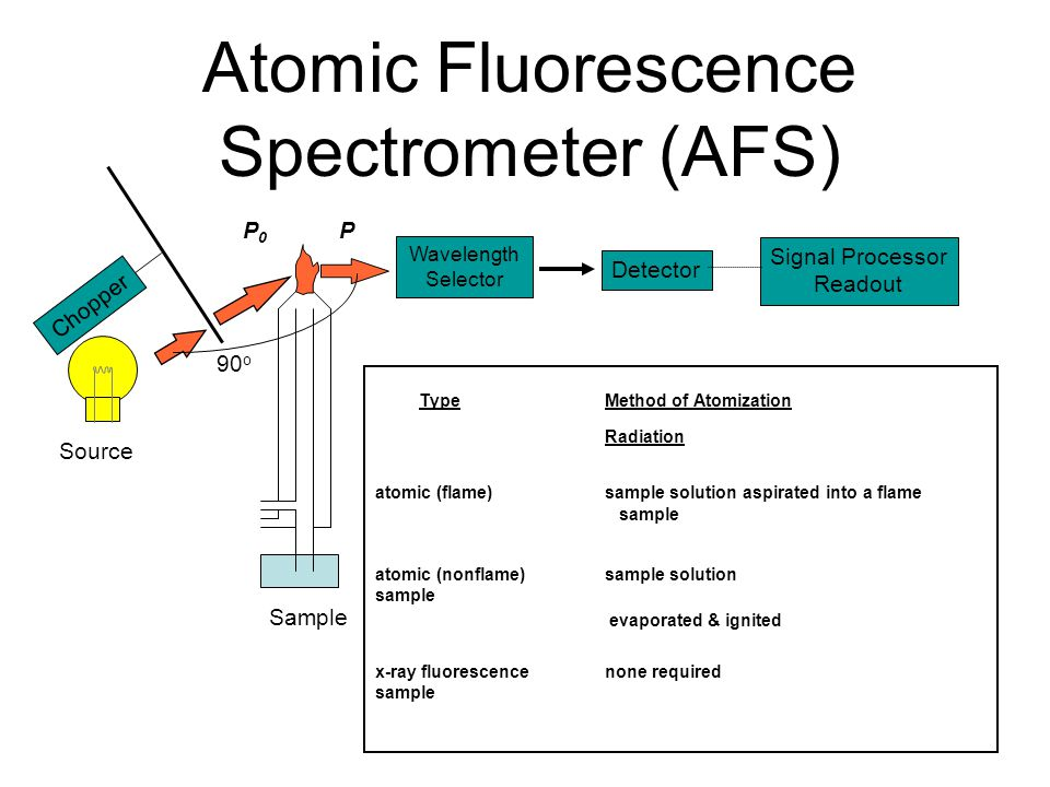 Atomic Fluorescence Spectrometer (AFS) Source Sample PP0P0 Chopper 90 o Wavelength Selector Detector Signal Processor Readout TypeMethod of Atomization Radiation atomic (flame) sample solution aspirated into a flame sample atomic (nonflame) sample solution sample evaporated & ignited x-ray fluorescencenone required sample