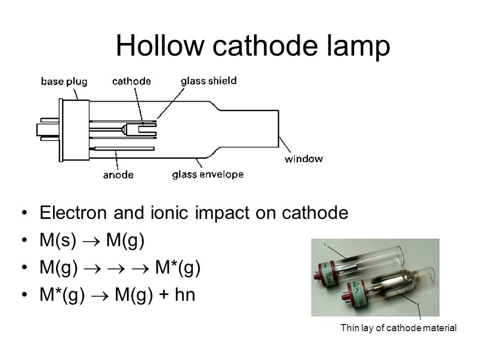 Electron and ionic impact on cathode M(s)  M(g) M(g)    M*(g) M*(g)  M(g) + hn Hollow cathode lamp Thin lay of cathode material