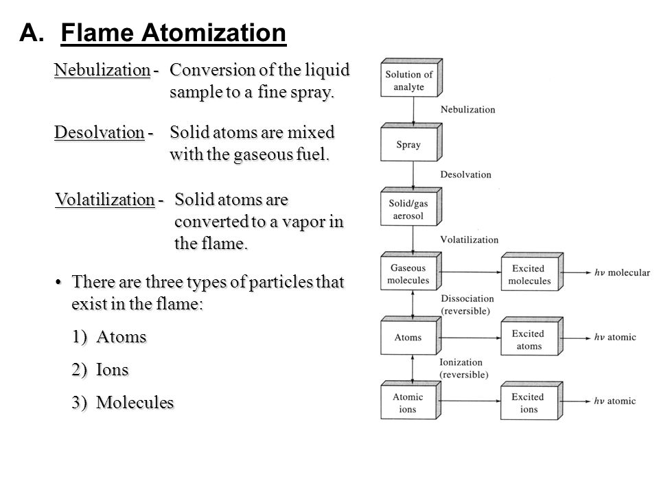A.Flame Atomization Nebulization -Conversion of the liquid sample to a fine spray.