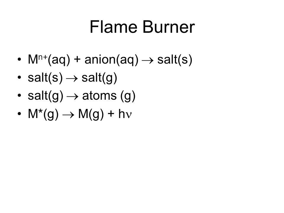 Flame Burner M n+ (aq) + anion(aq)  salt(s) salt(s)  salt(g) salt(g)  atoms (g) M*(g)  M(g) + h